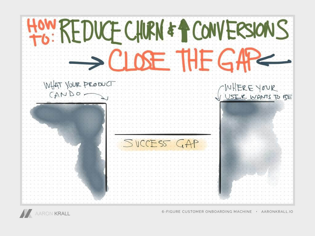 Closing the Gap with your SaaS user onboarding